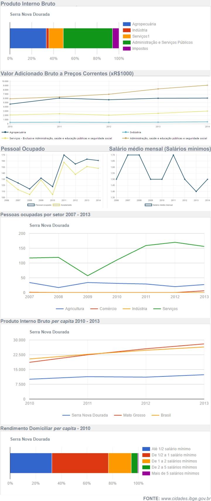 Economia de Serra Nova Dourada