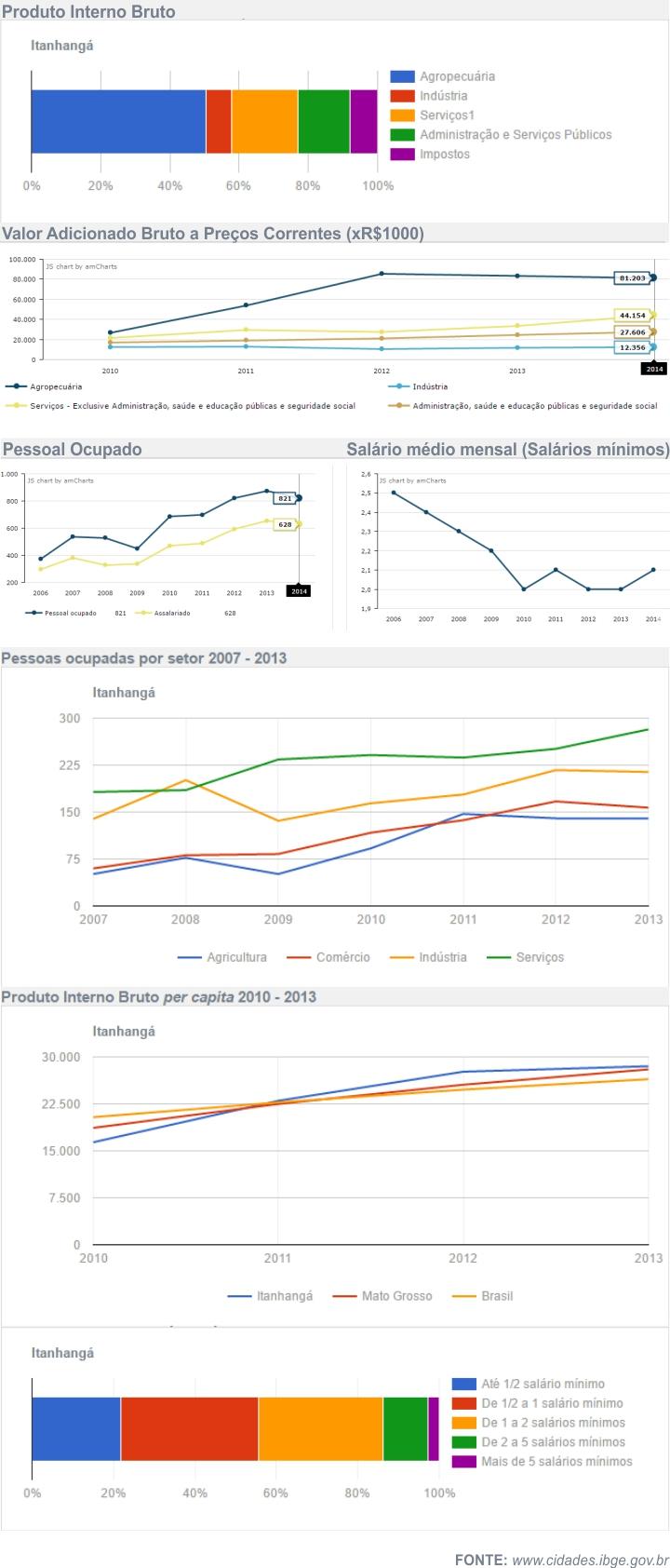 Economia de Itanhangá