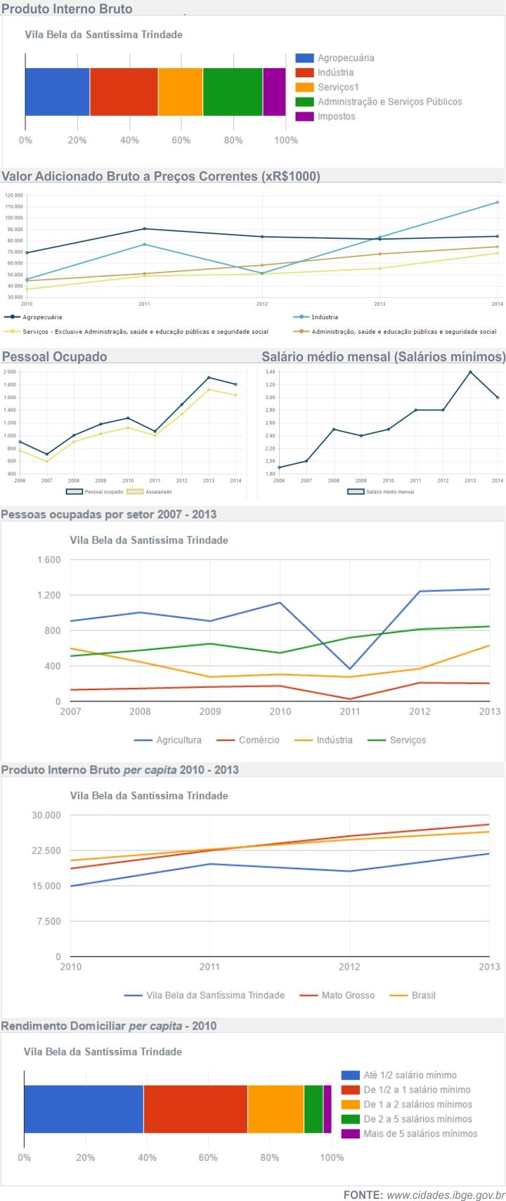 Economia de VILA BELA DA SANTÍSSIMA TRINDADE