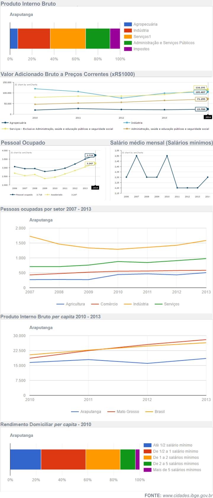 Economia de Araputanga